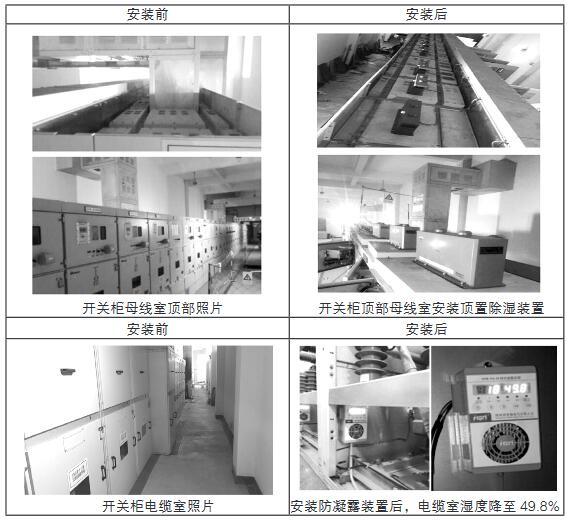 110kV 变电站10kV 高压室开关柜中防潮除湿技术的应用