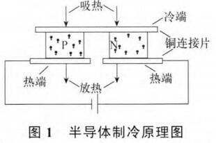 基于WSN及半导体制冷的端子箱防潮控温装置