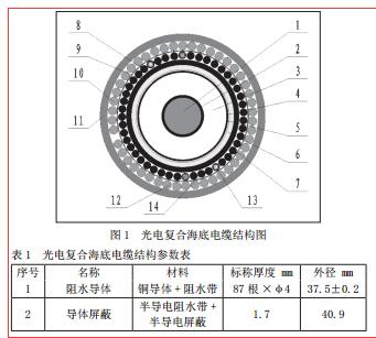 110kV 海底交联电缆环流问题分析与处理