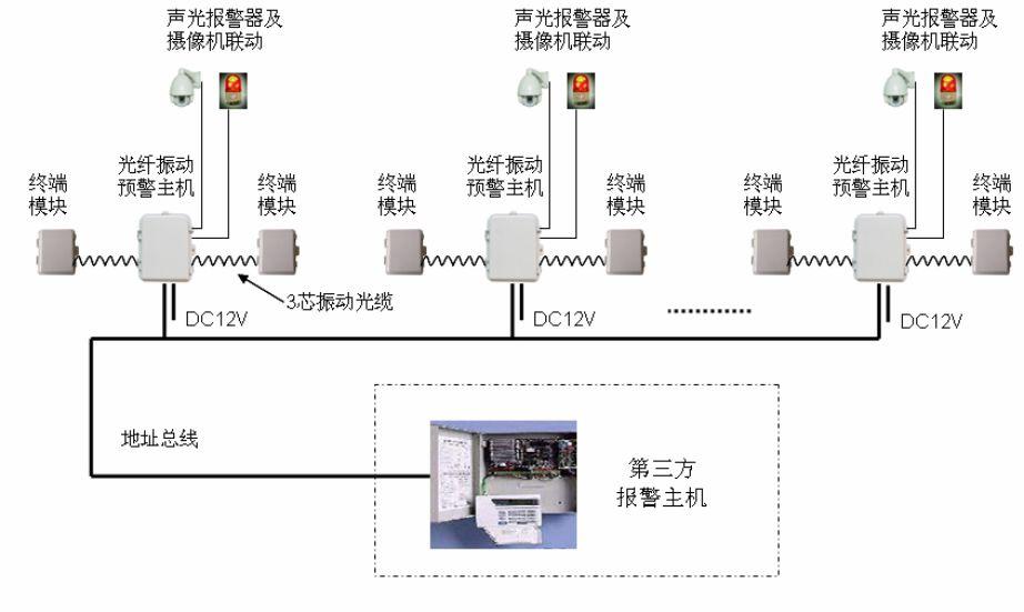 电lan振动防盗jiance系统方an