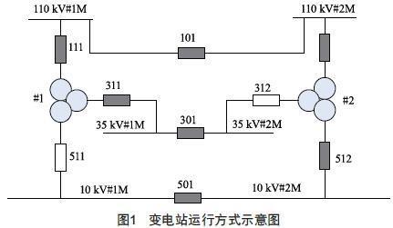 电网运行方式改变引起的变压器环流问题分析