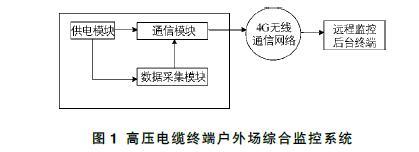 基于综合监控的高压电缆线路智能运维方法探讨