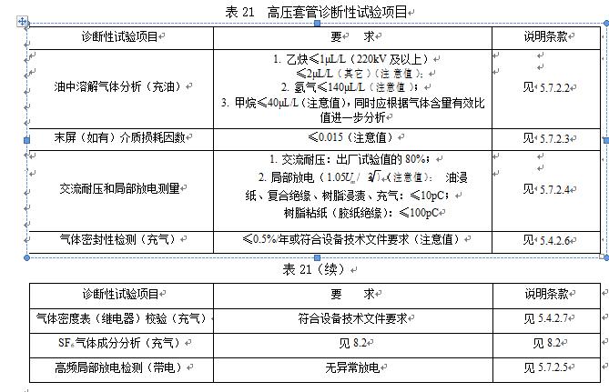 第5.7章高压套管检修试验规程要求