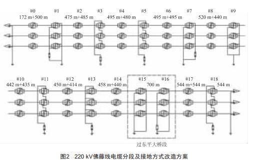 电缆金属护套交叉互联分段的优化研究